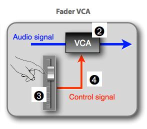 Différence entre un groupe et un VCA